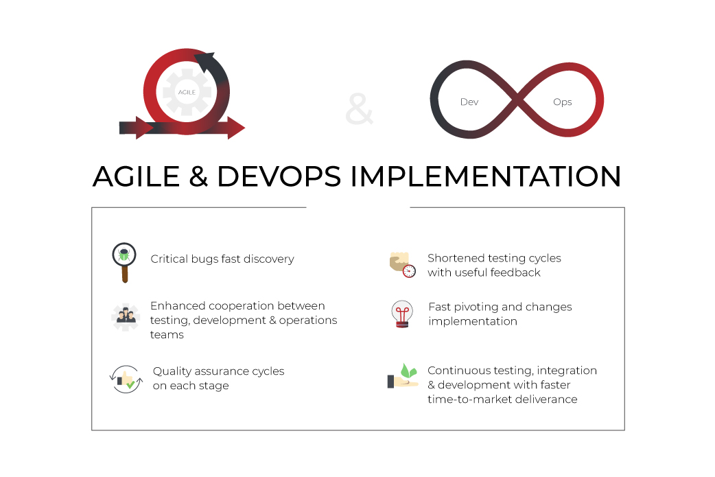 agile and devops implementation