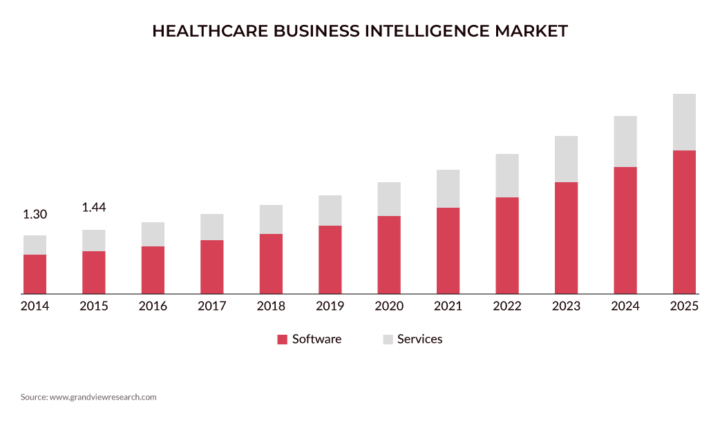 healthcare business intelligence market