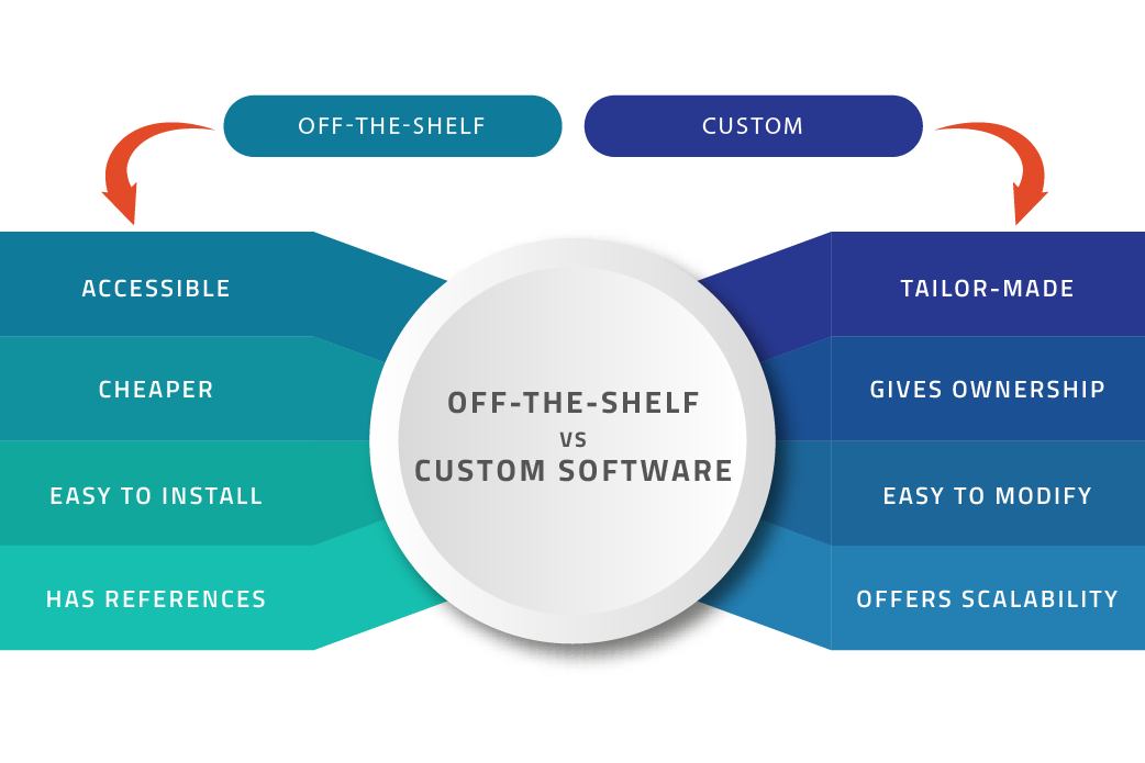 off the shelf software vs custom software