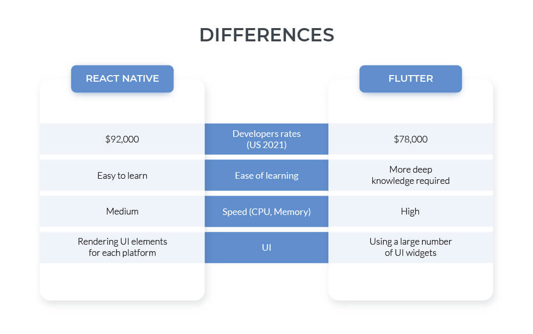 difference between flutter and react-native