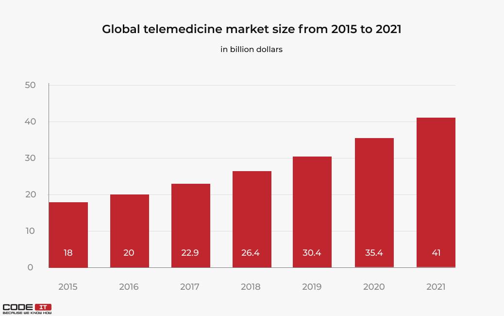 telemedicine app development market