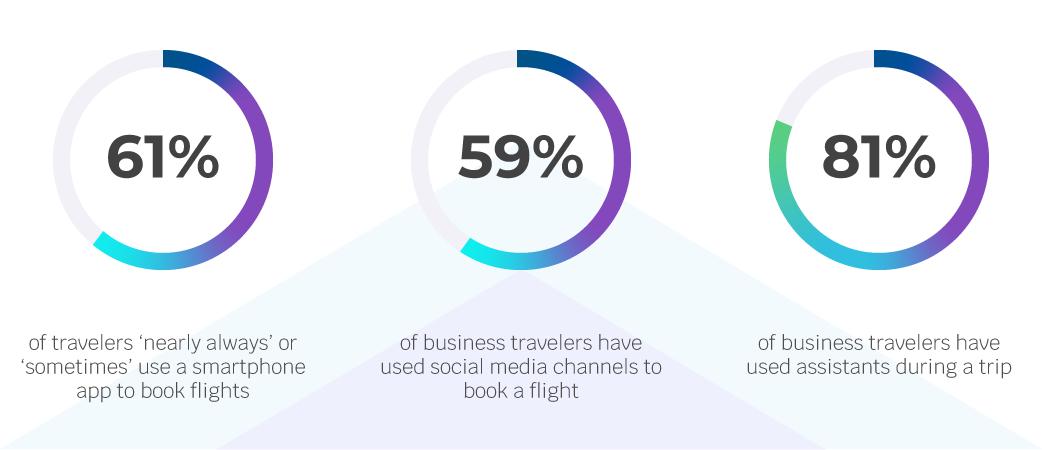 travel apps market