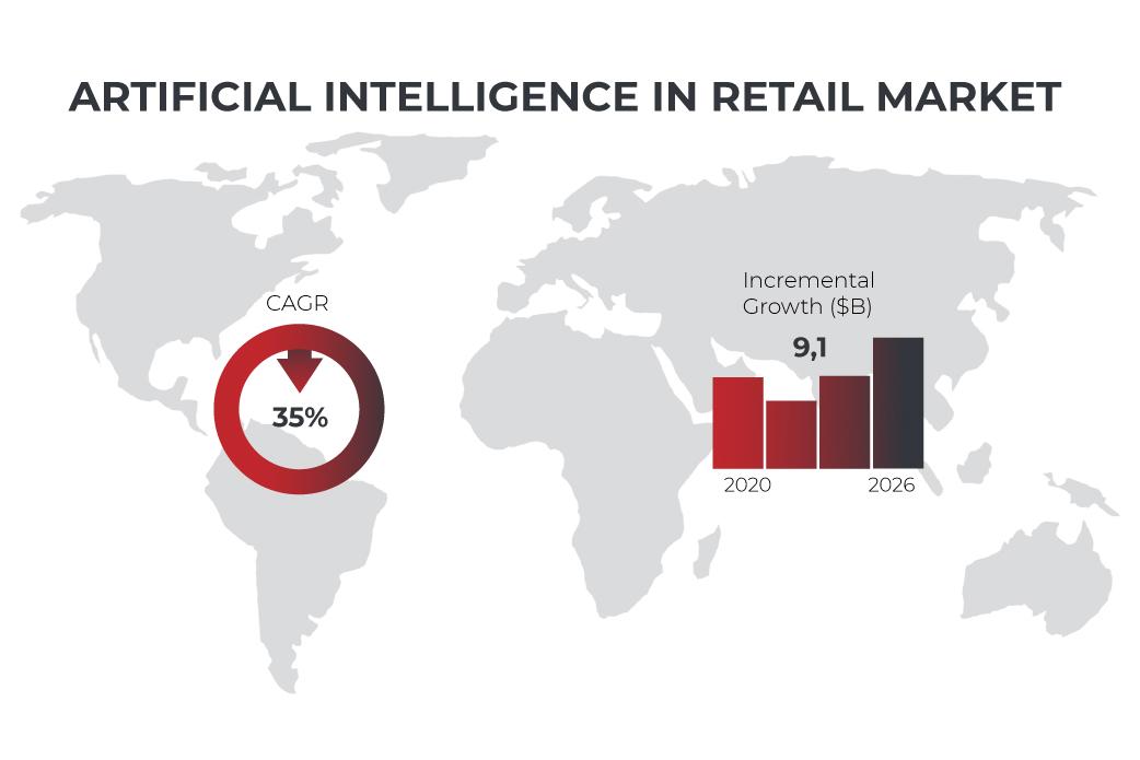AI in retail market