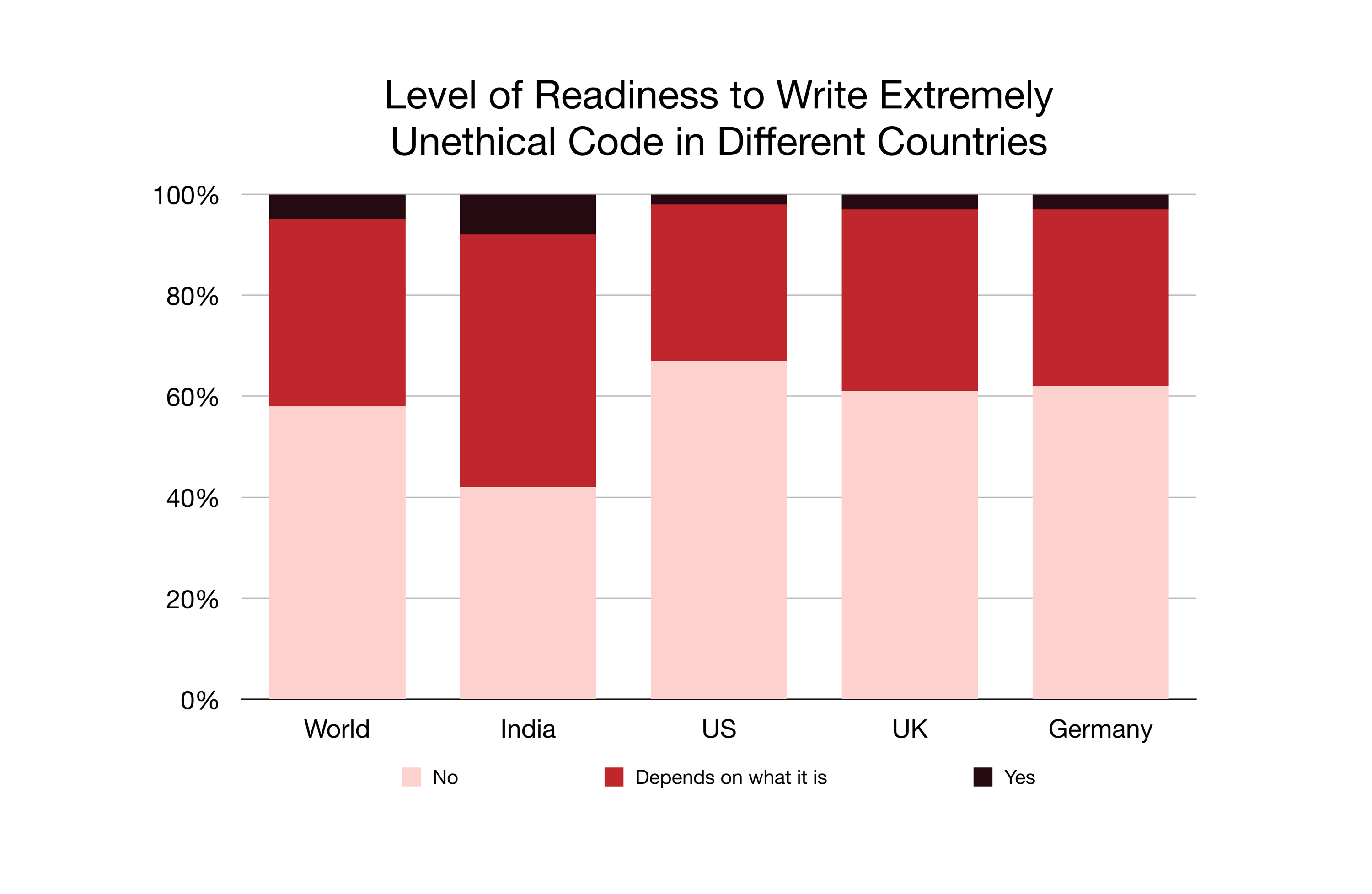 Level of Readiness to Write Extremely Unethical Code in Different Countries