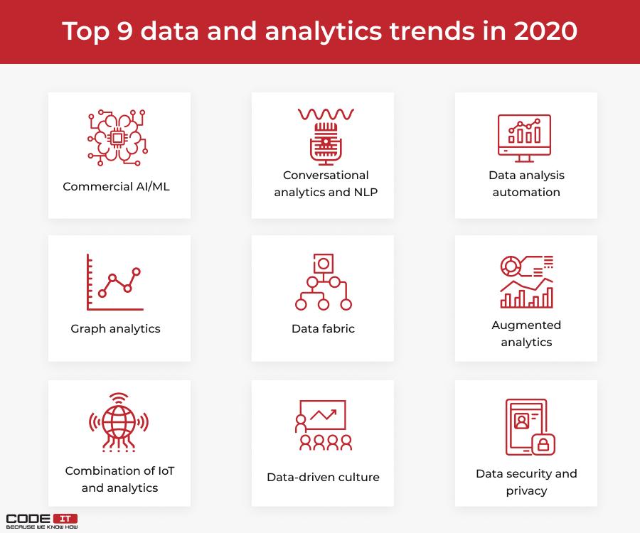 latest trends in data analytics