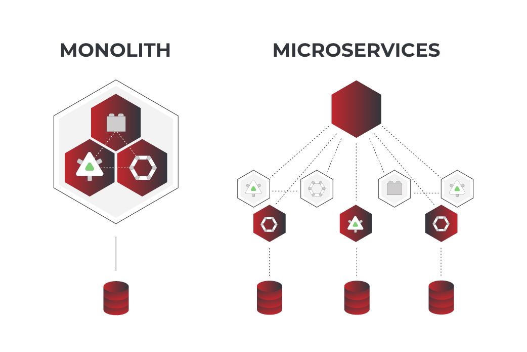 monolithic vs microservices comparison
