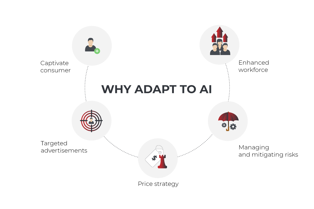 why adapt to AI