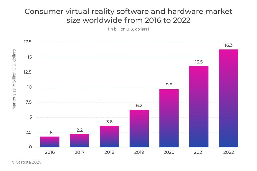 Virtual Reality software market