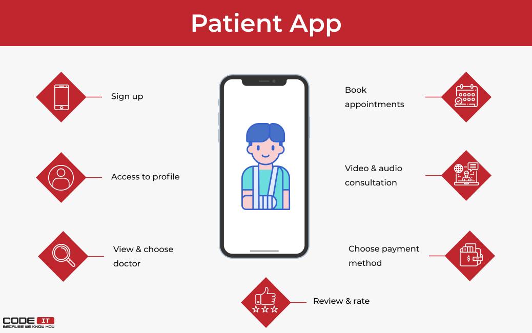 features of telemedicine patient app