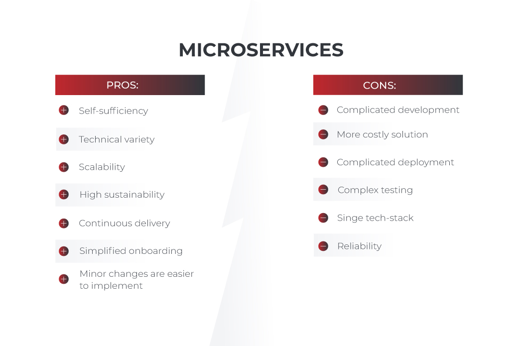 microservices pros and cons