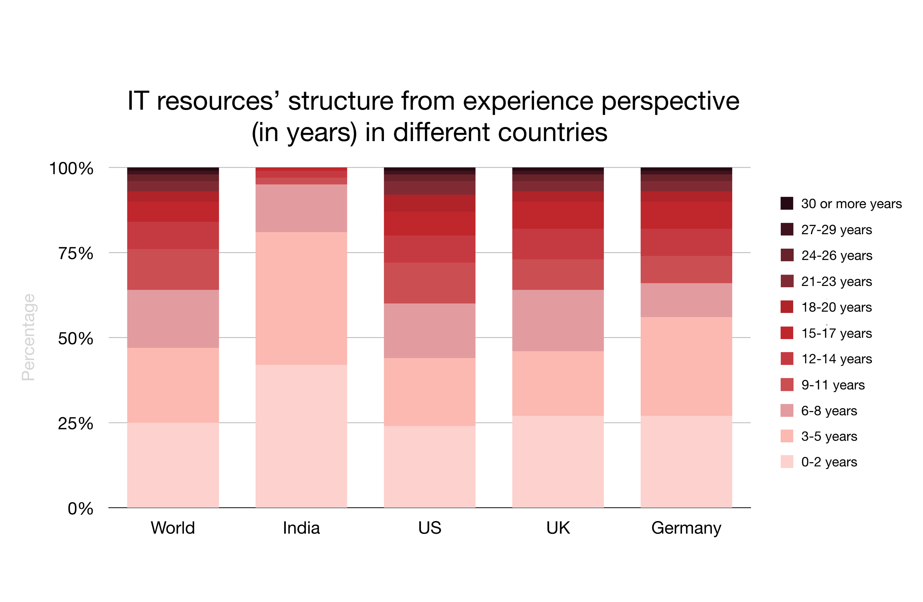 IT resources' structure from experience perspective (in years) in different countries