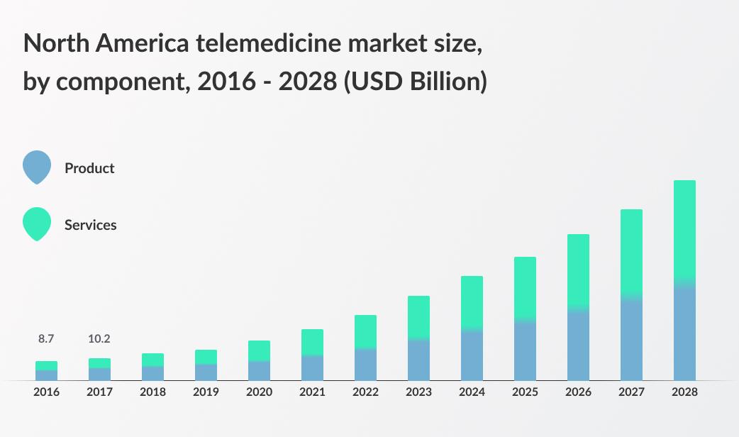 telemedicine market size