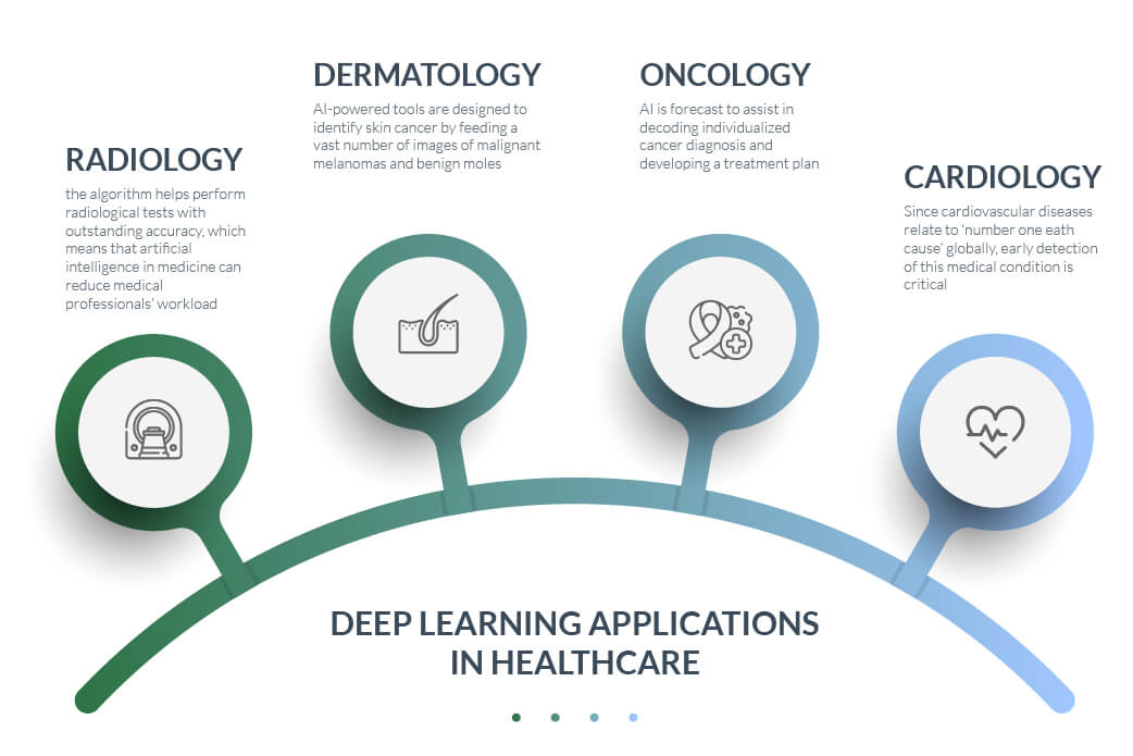 examples of deep learning in healthcare