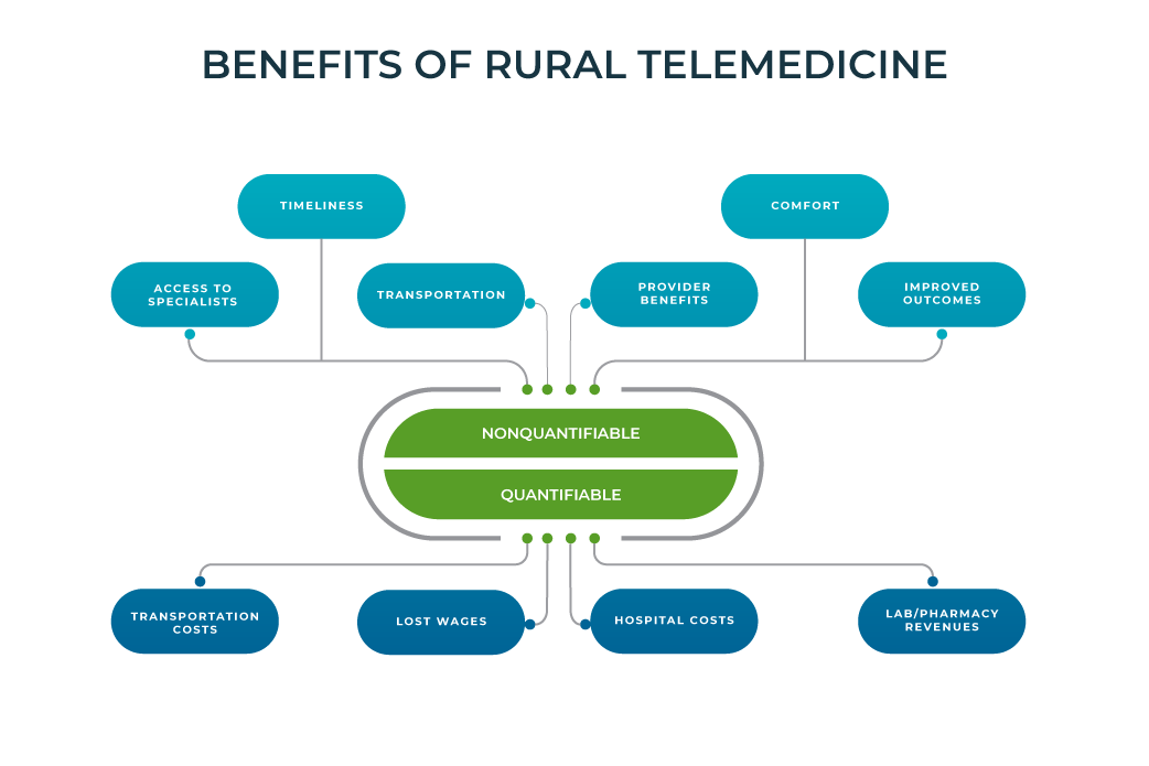 advantages of telemedicine in rural areas