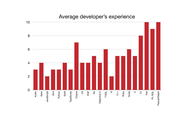 Average Developer's Experience