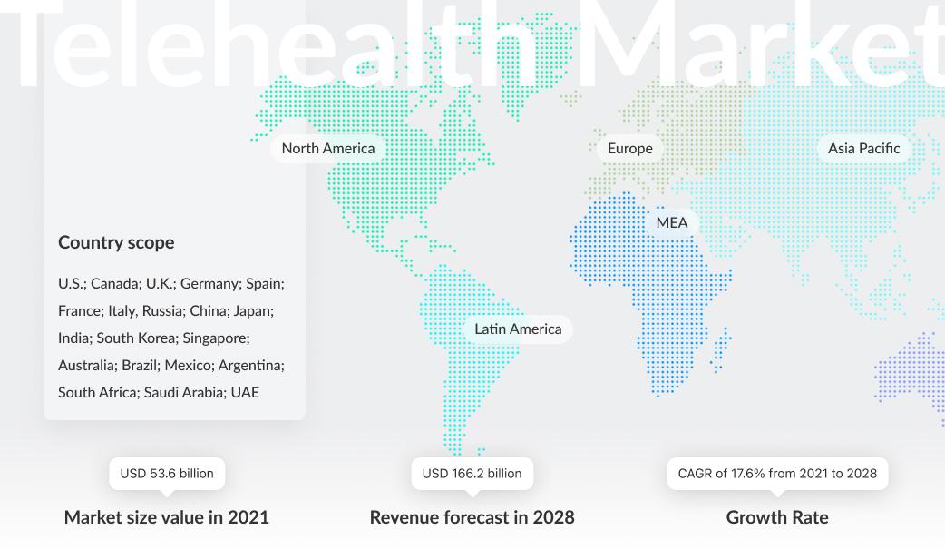 telemedicine statistics 2020/2021