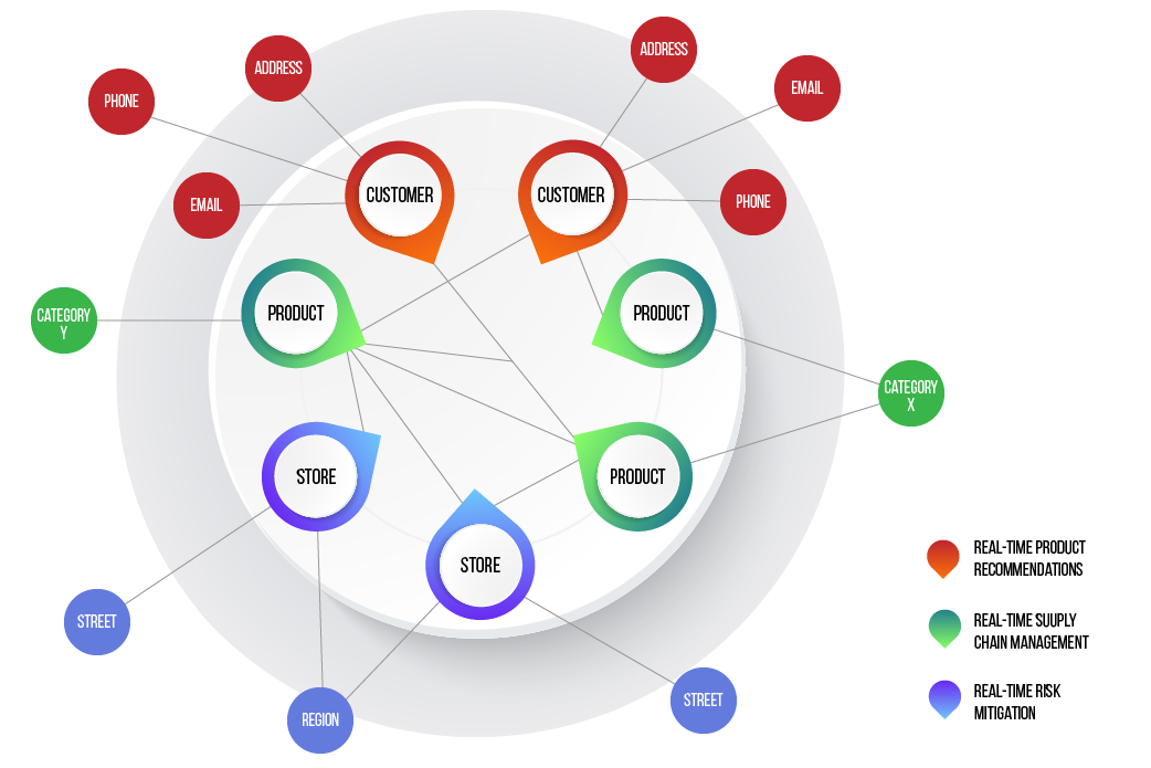 business graph technology