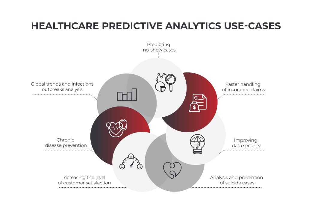 predictive analytics in healthcare use cases