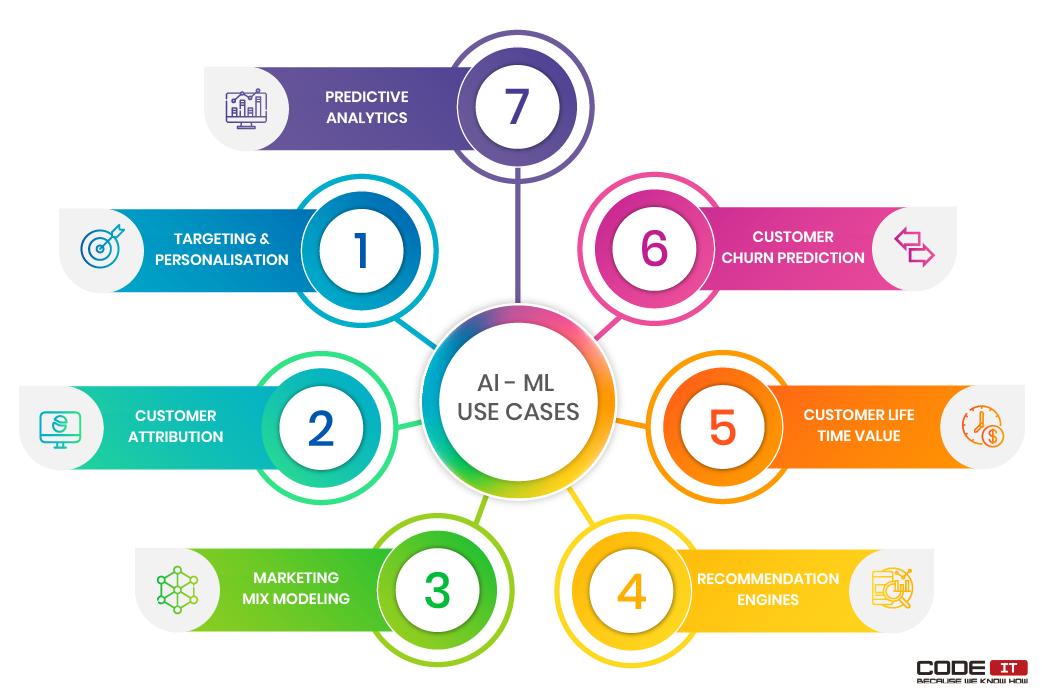 machine learning marketing use cases