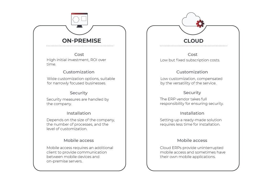 on-premise vs cloud ERP