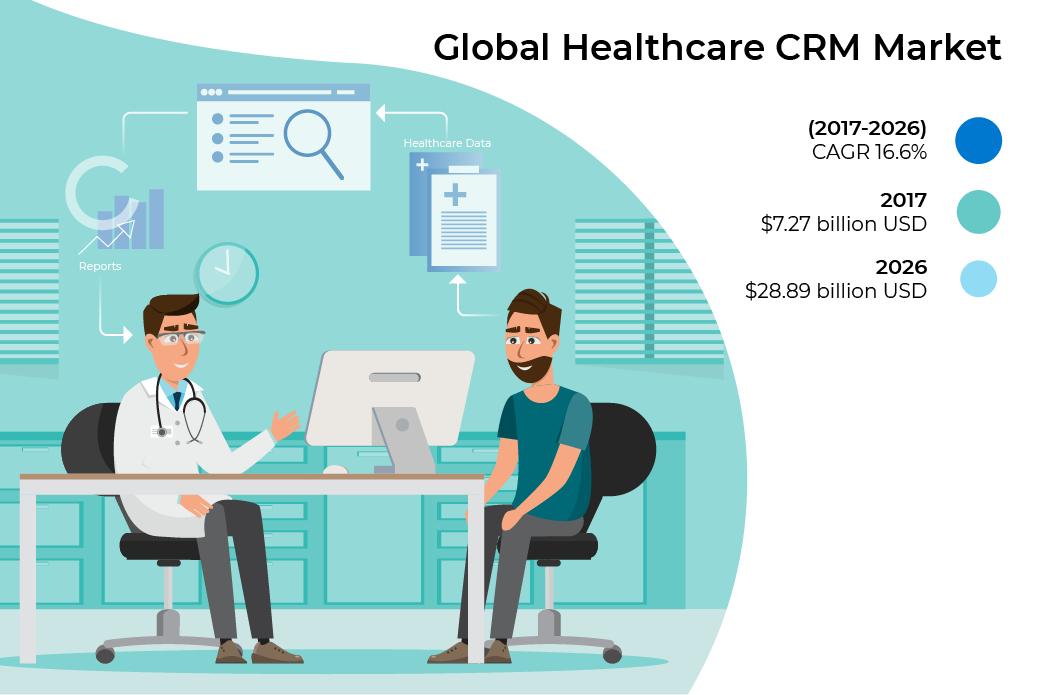 healthcare crm market