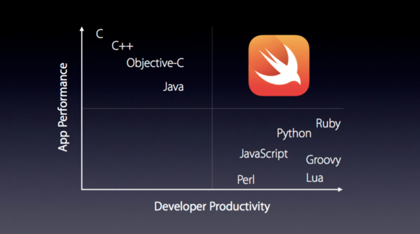 Swift in comparison with other languages