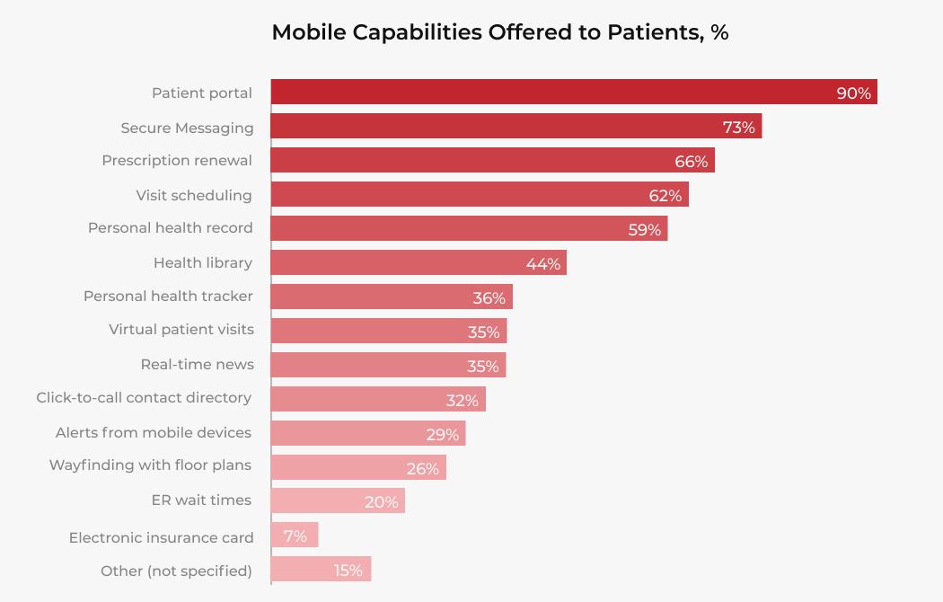 benefits of patient portals