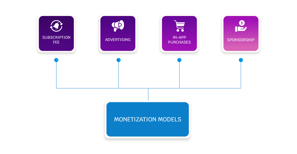 messaging app monetization models
