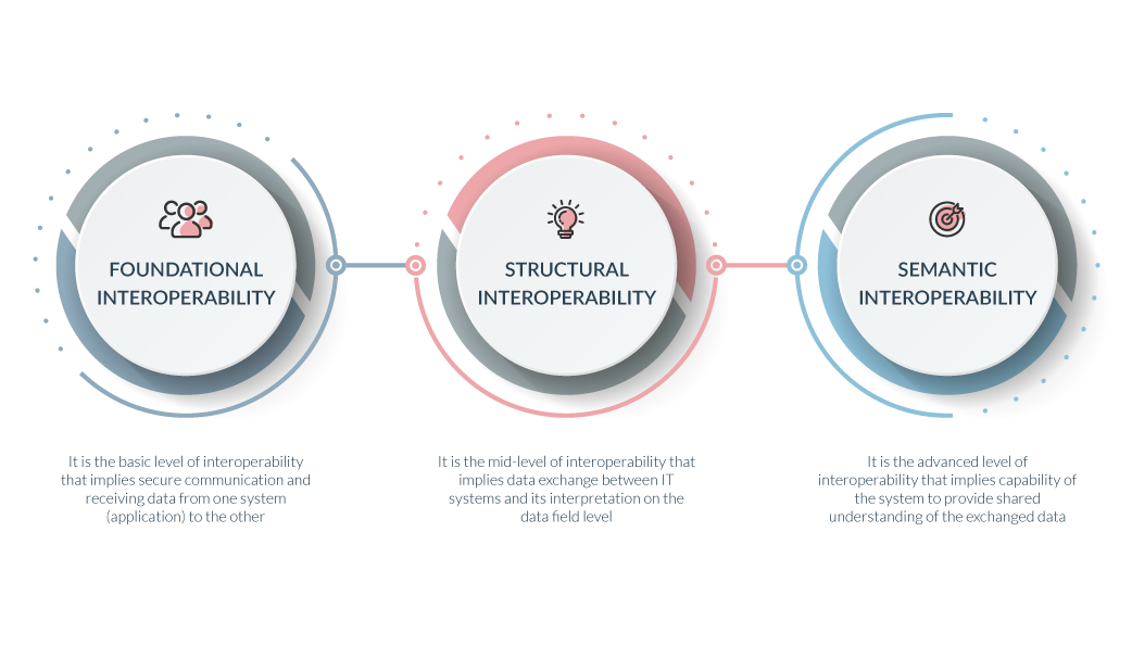 types of Interoperability in Healthcare