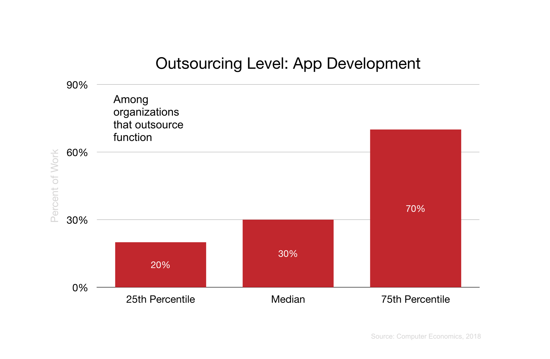 Outsourcing Leve: App Development