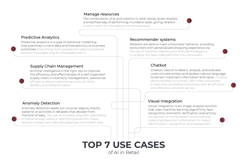 AI in retail use cases