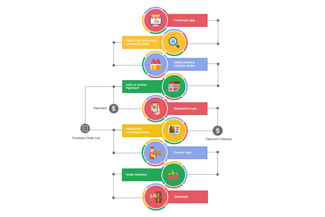 food delivery app development process