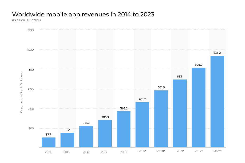 apps in demand
