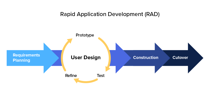 rapid software development methodologies