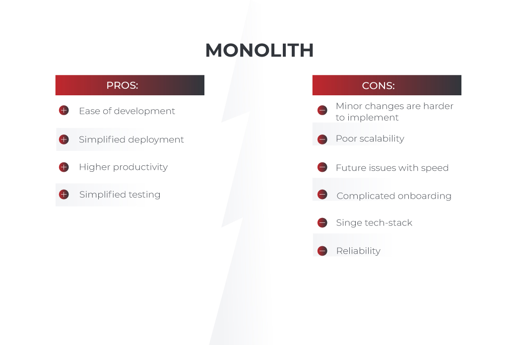 monolithic pros and cons