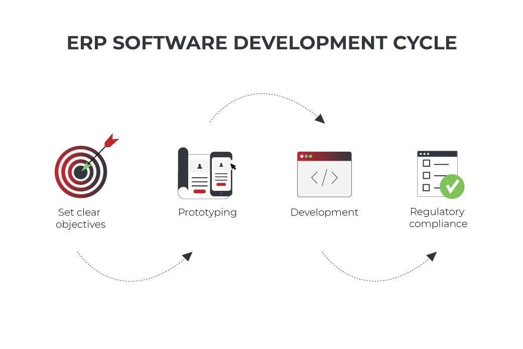 ERP software development cycle