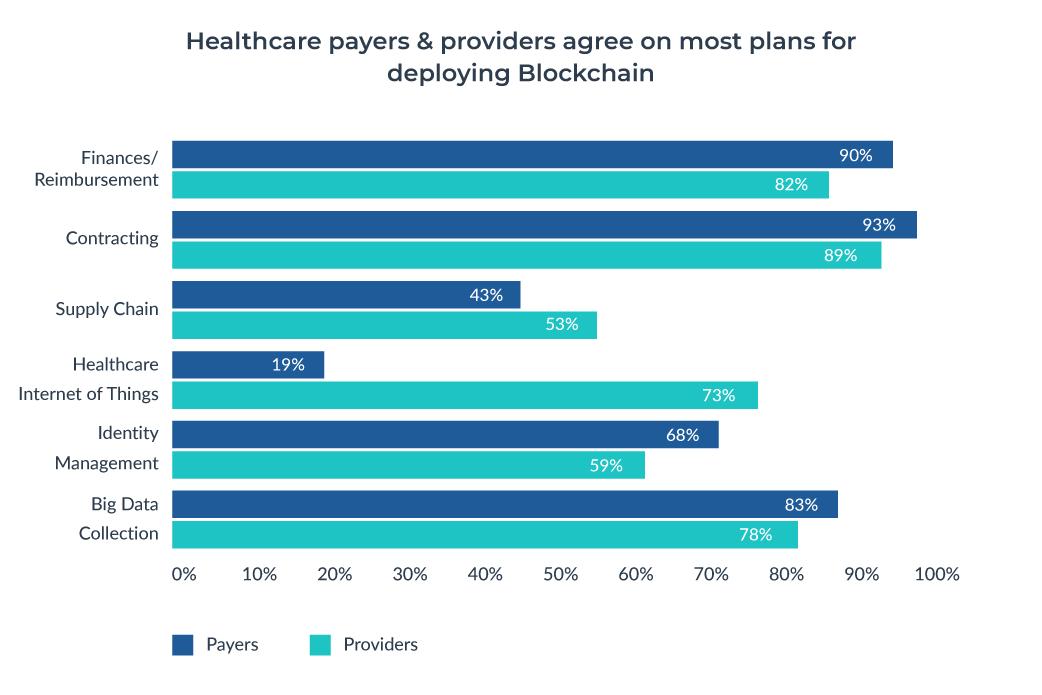 blockchain in healthcare report