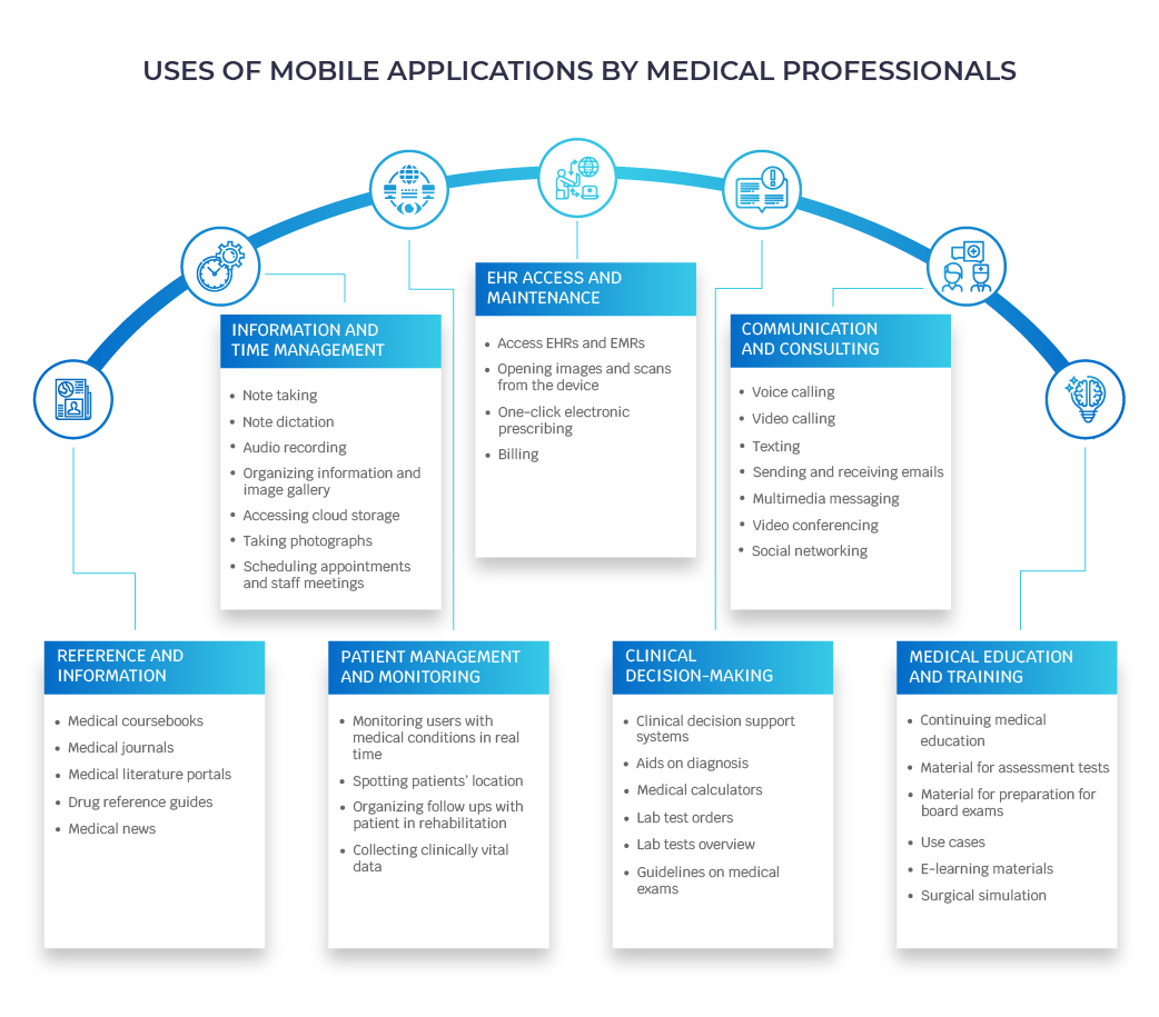 apps for healthcare professionals