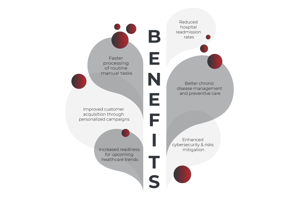 predictive analytics in healthcare benefits