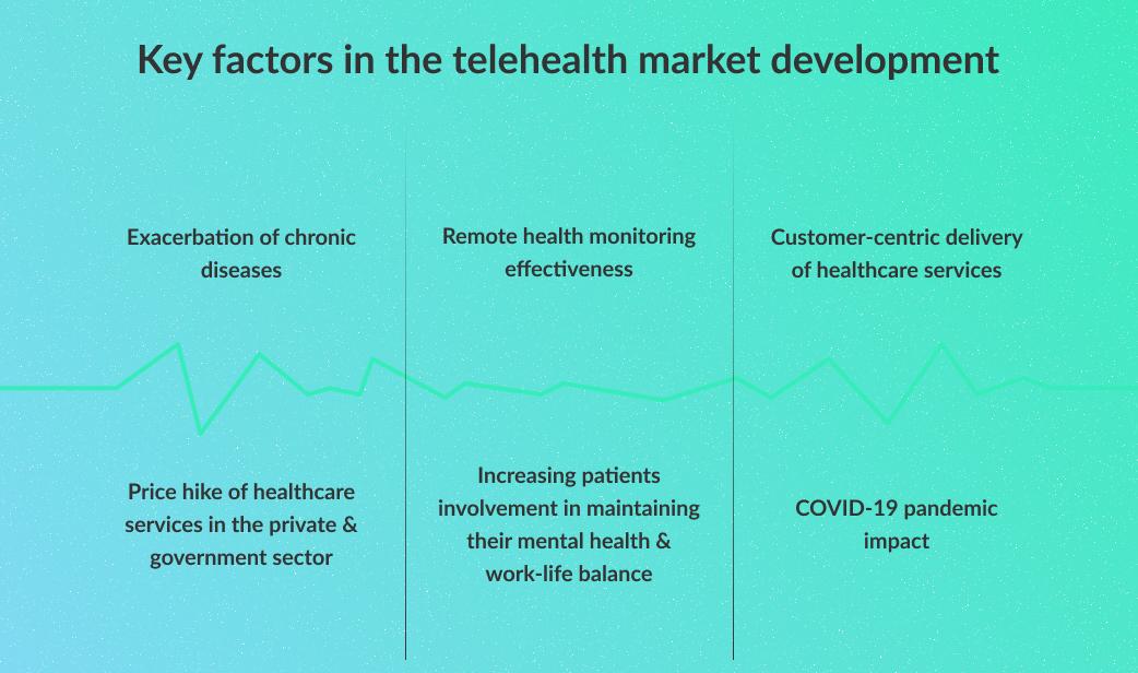 telehealth industry trends