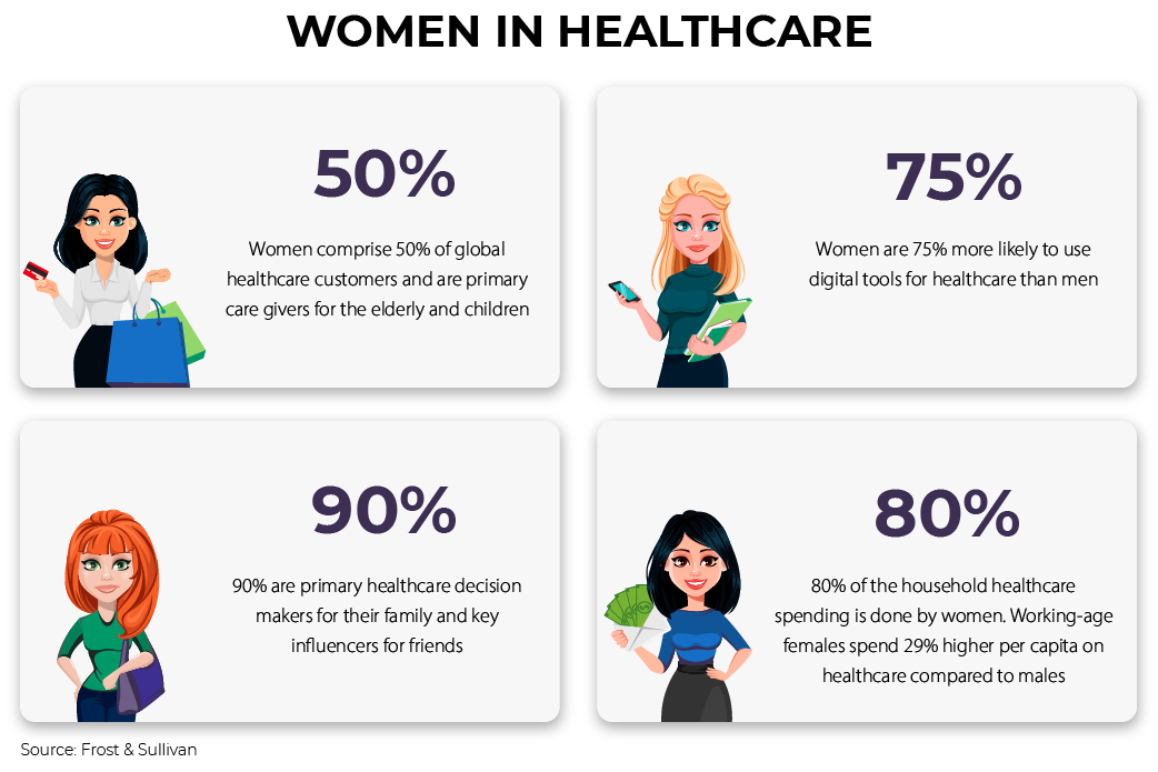women's health mobile apps facts