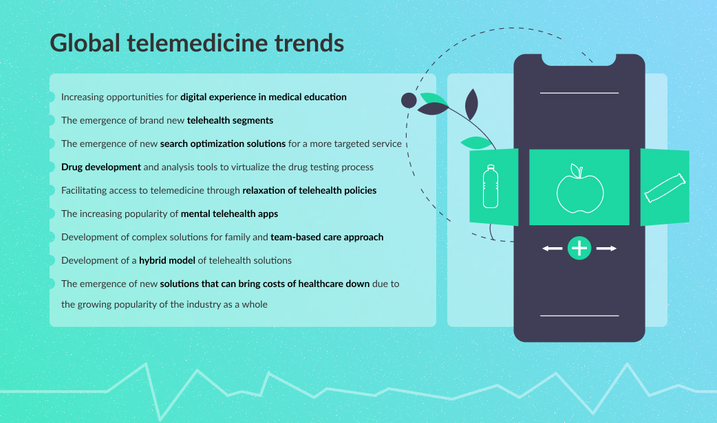 The Ultimate Guide To Telehealth Trends 2021 Before And After Covid - CodeIT