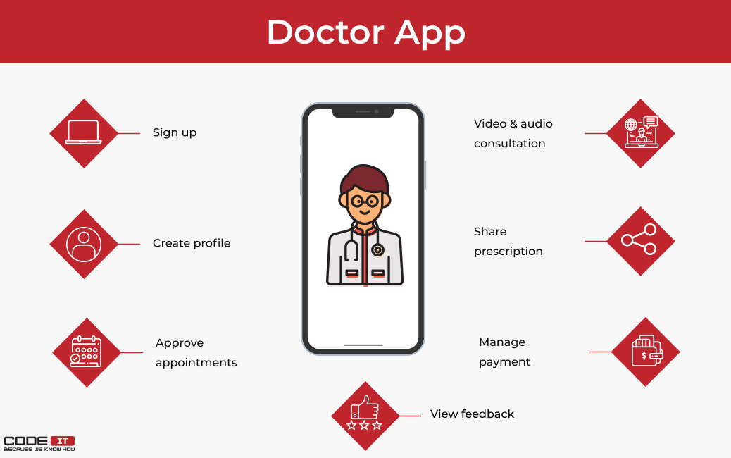 features of telemedicine doctor app