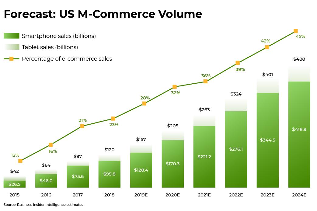 mobile commerce forecast