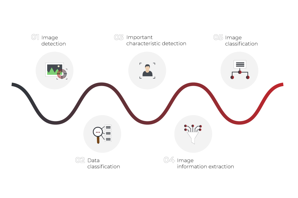image recognition process