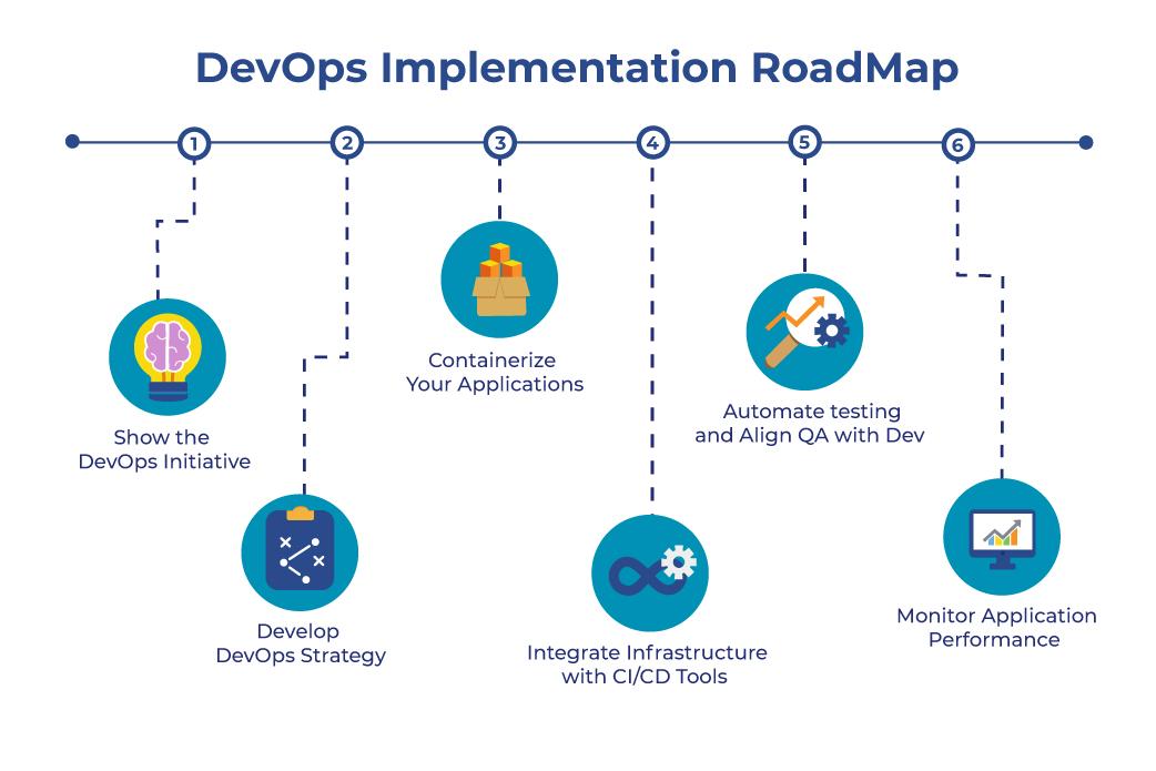 devops end-to-end implementation