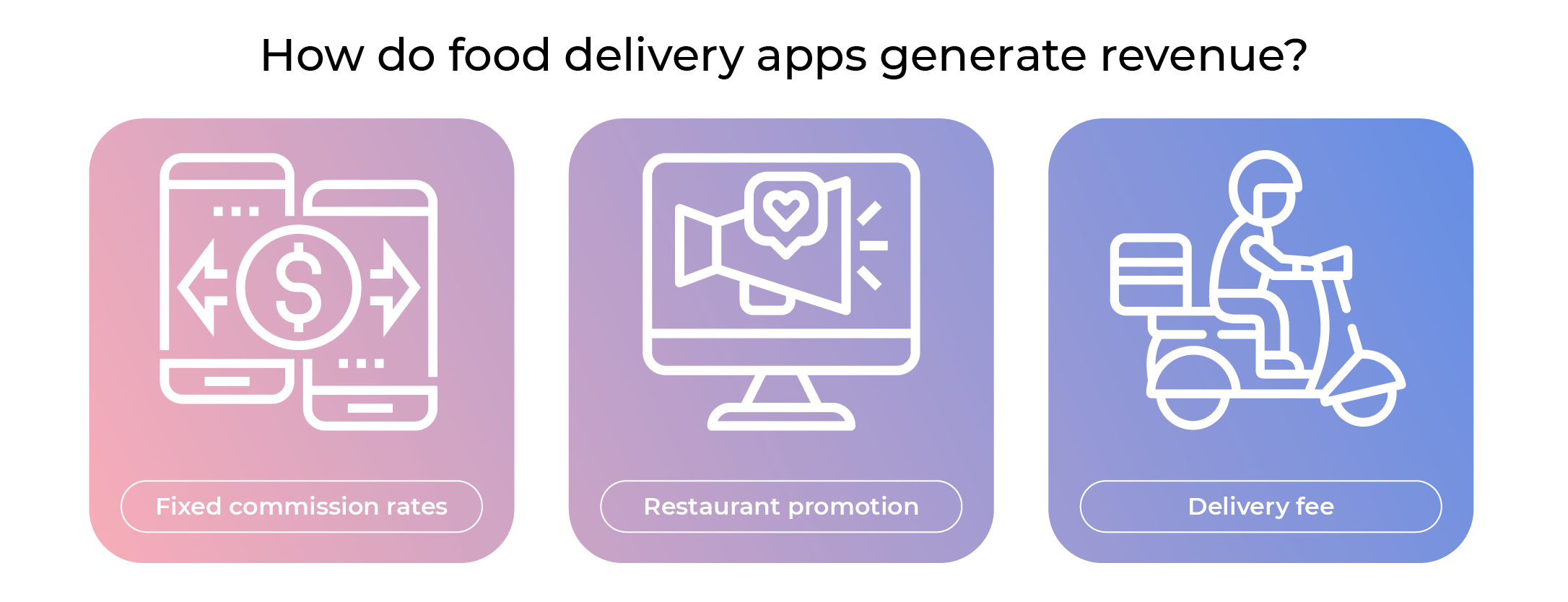 food delivery application revenue