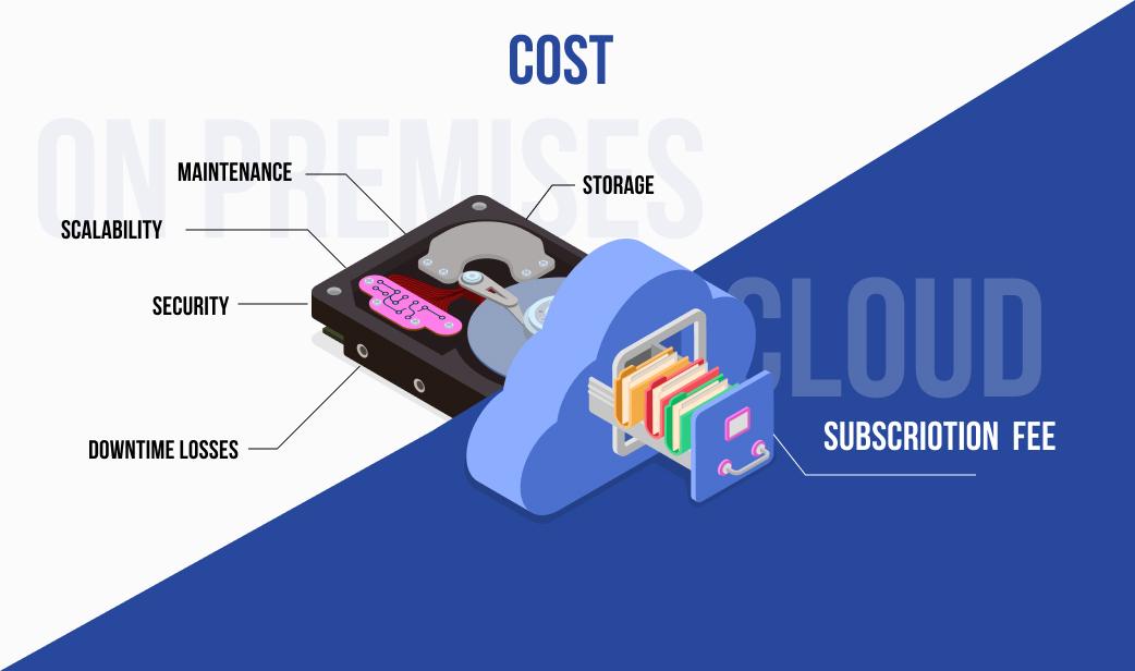 cloud vs on-premise cost comparison