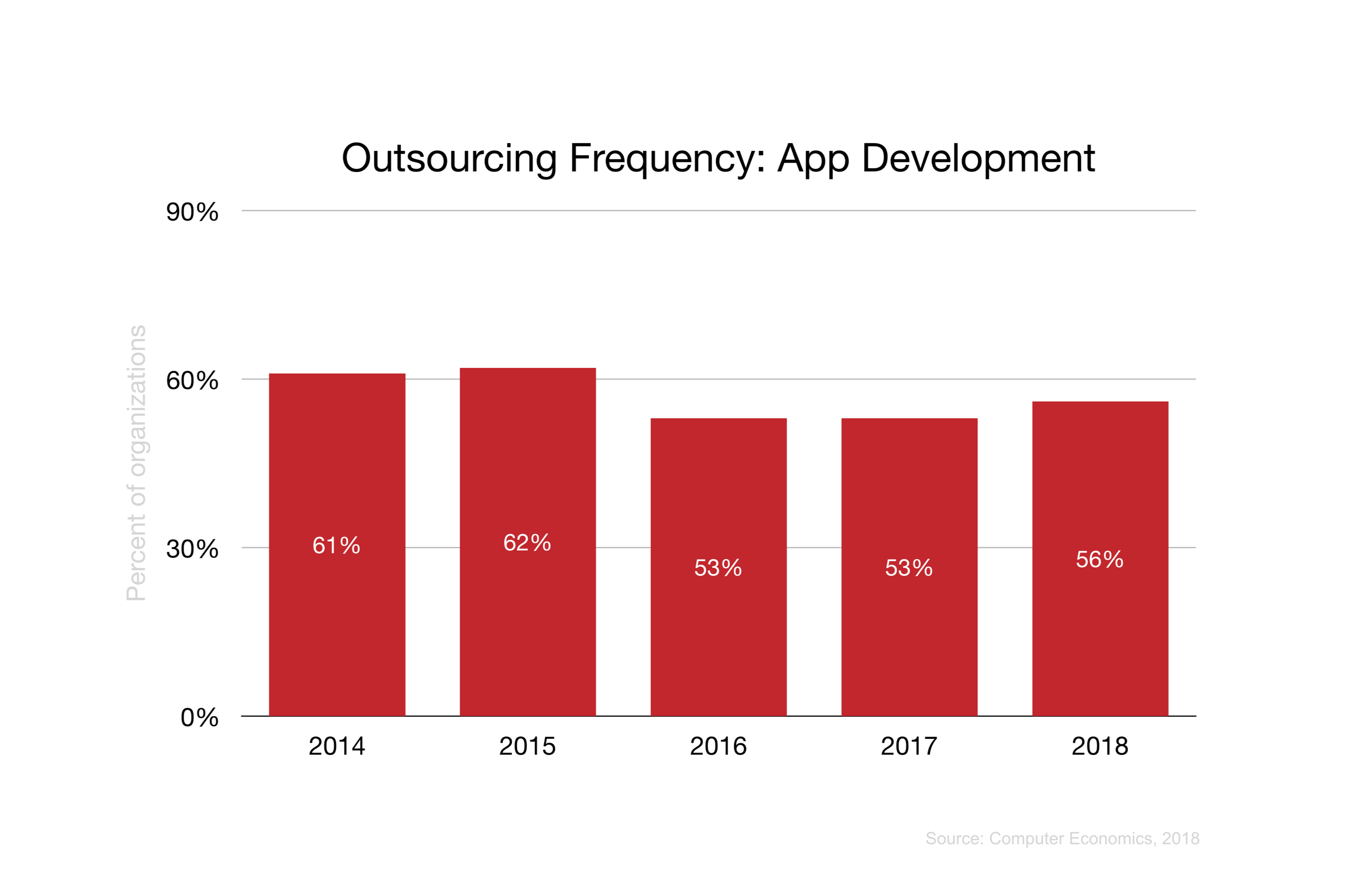 Outsourcing Frequency: App Development