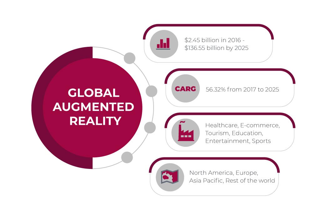 augmented reality mobile app development